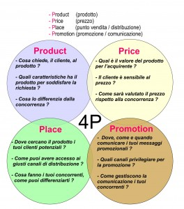 Marketing mix, ottimizzare le strategie di marketing