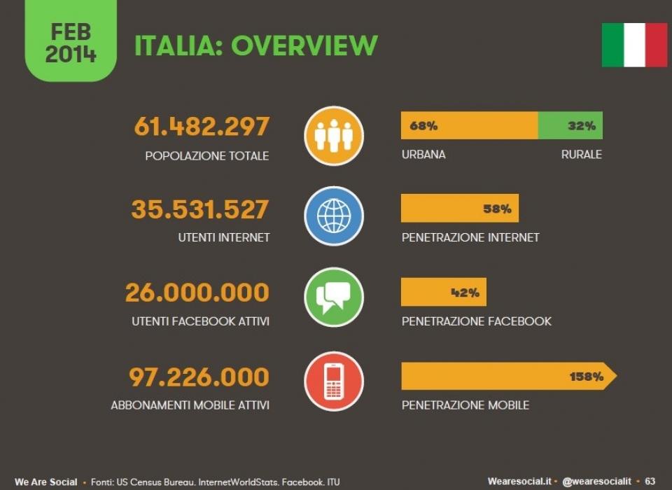 Social Italia 2014 – Munus social media marketing