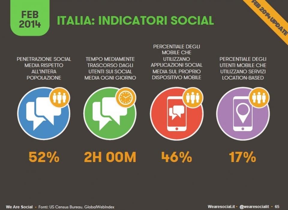 Social italia utilizzo 2014 – Munus agenzia marketing fermo